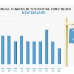 rental-price-index-new-zealand