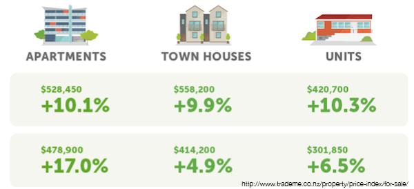property gain