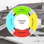 propertycycle